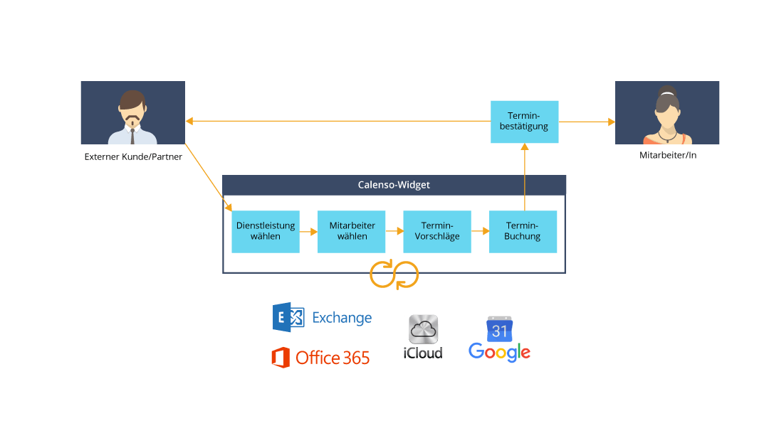 Automatisierter Prozess Terminbuchung